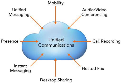 Unified Messaging, Mobility, Audio/Video Conferencing, Call Recording, Hosted Fax, Desktop Sharing, Instant Messaging, Presence, Unified Communications